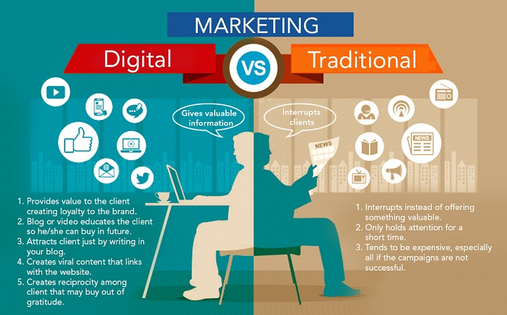 Traditional Marketing Versus Internet Marketing